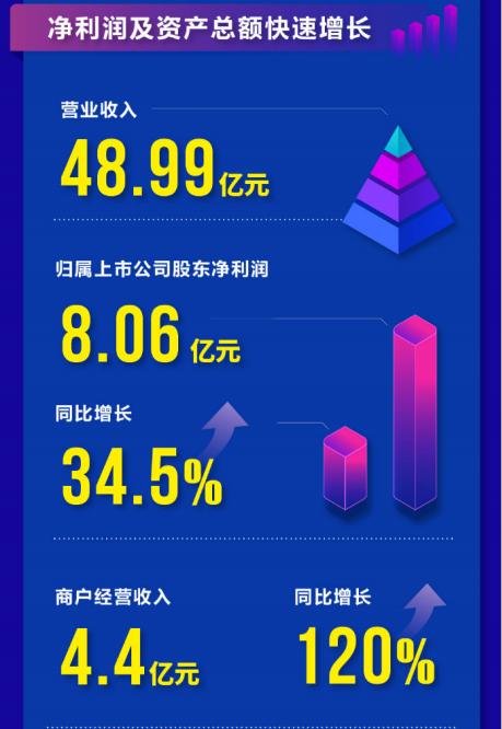 拉卡拉首份年报:净利润8.06亿元,商户规模超2200万